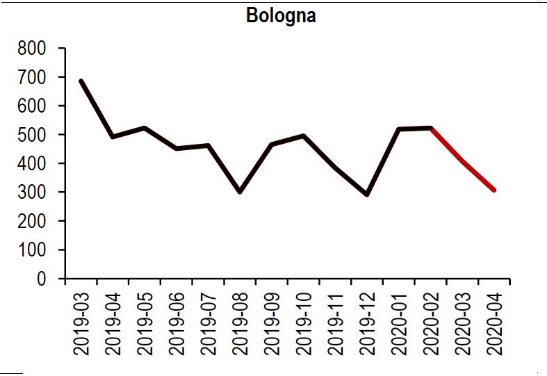 Dati imprese primo trimestre 2020 Bologna